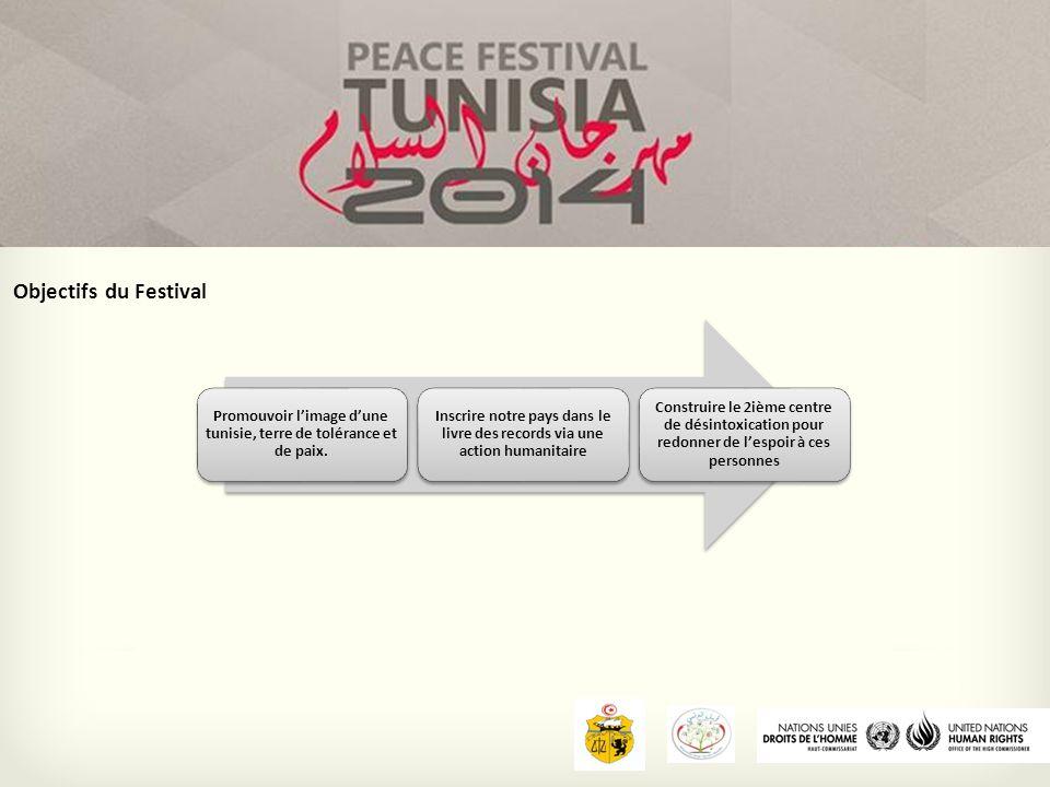 Objectifs du Festival Promouvoir l'image d'une tunisie, terre de tolérance et de paix.