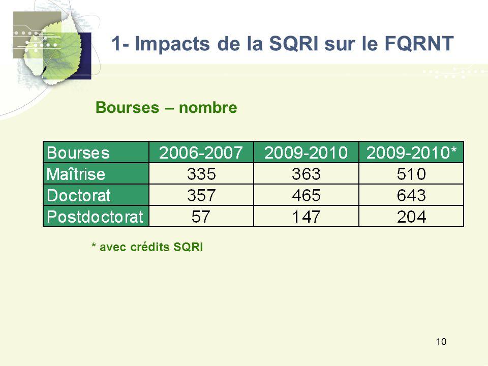 10 1- Impacts de la SQRI sur le FQRNT Bourses – nombre * avec crédits SQRI