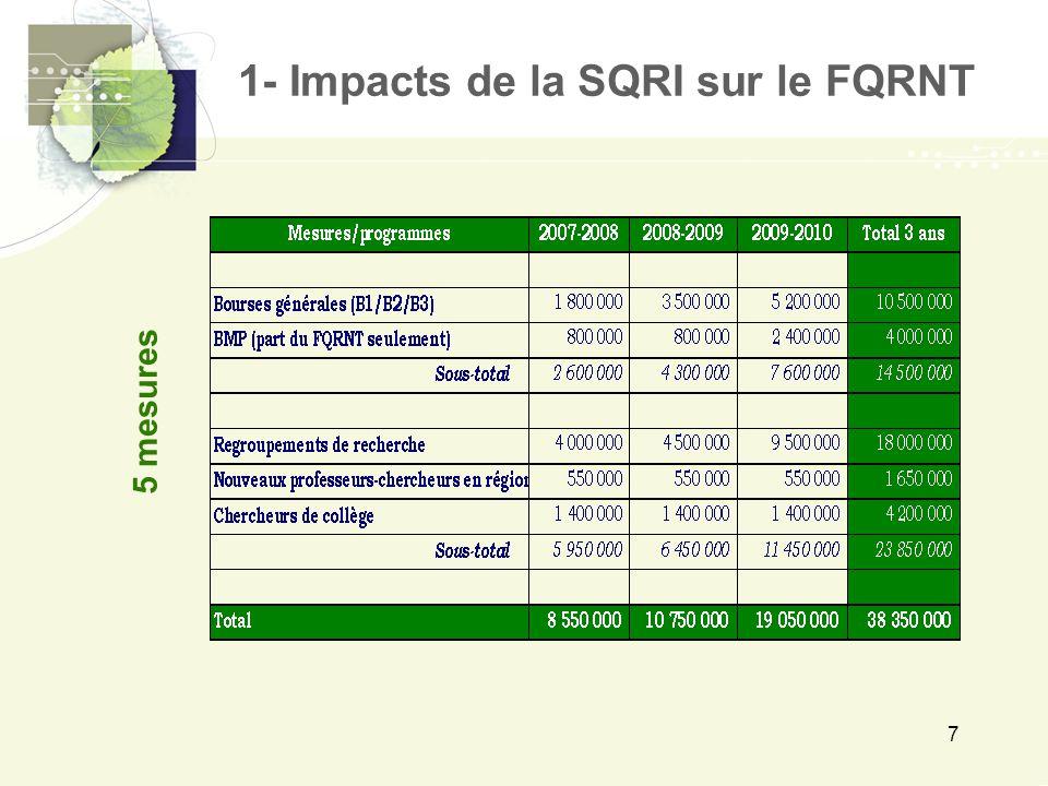 8  Crédits non récurrents  Enveloppes distinctes et fermées  Continuité de VRQ  Reddition de comptes pour chaque mesure Caractéristiques 1- Impacts de la SQRI sur le FQRNT