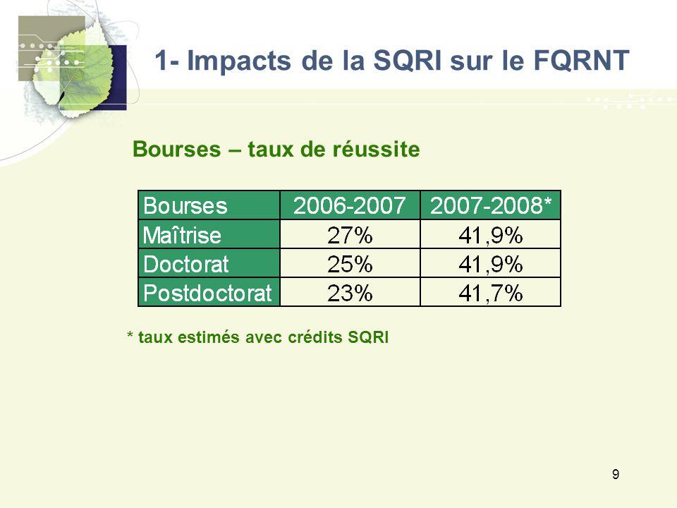 9 Bourses – taux de réussite * taux estimés avec crédits SQRI