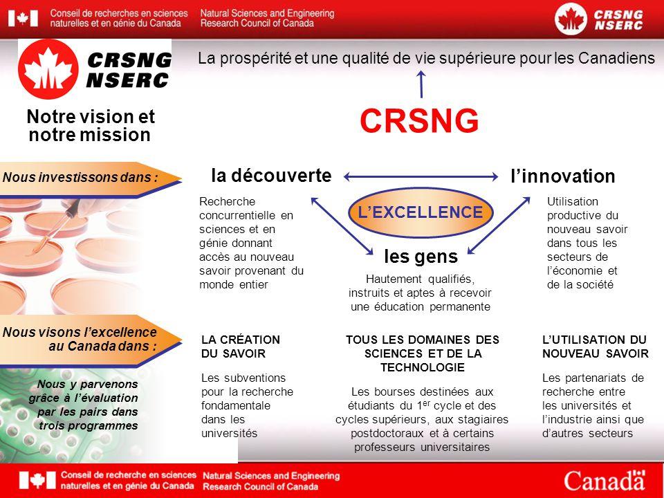 Ordre du jour Nouveautés au CRSNG  Le point sur le CRSNG  Le point sur les programmes
