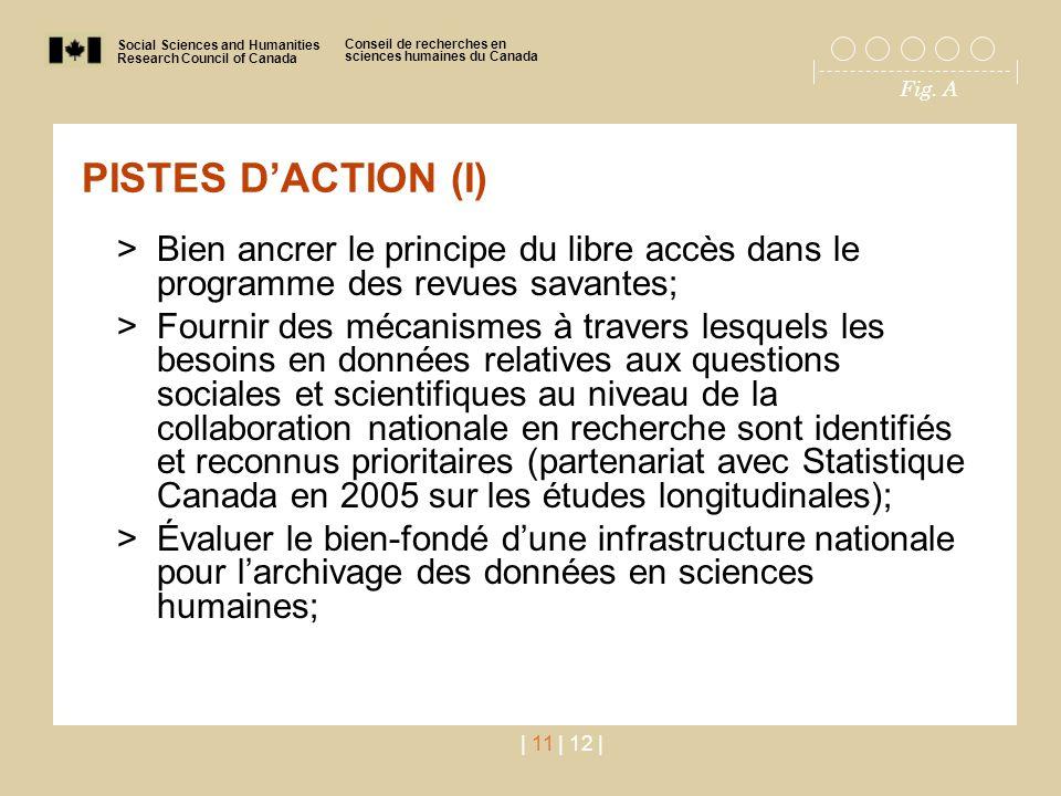 Social Sciences and Humanities Research Council of Canada Conseil de recherches en sciences humaines du Canada Fig. A | 11 | 12 | PISTES D'ACTION (I)
