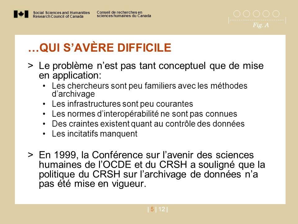 Social Sciences and Humanities Research Council of Canada Conseil de recherches en sciences humaines du Canada Fig. A | 5 | 12 | …QUI S'AVÈRE DIFFICIL