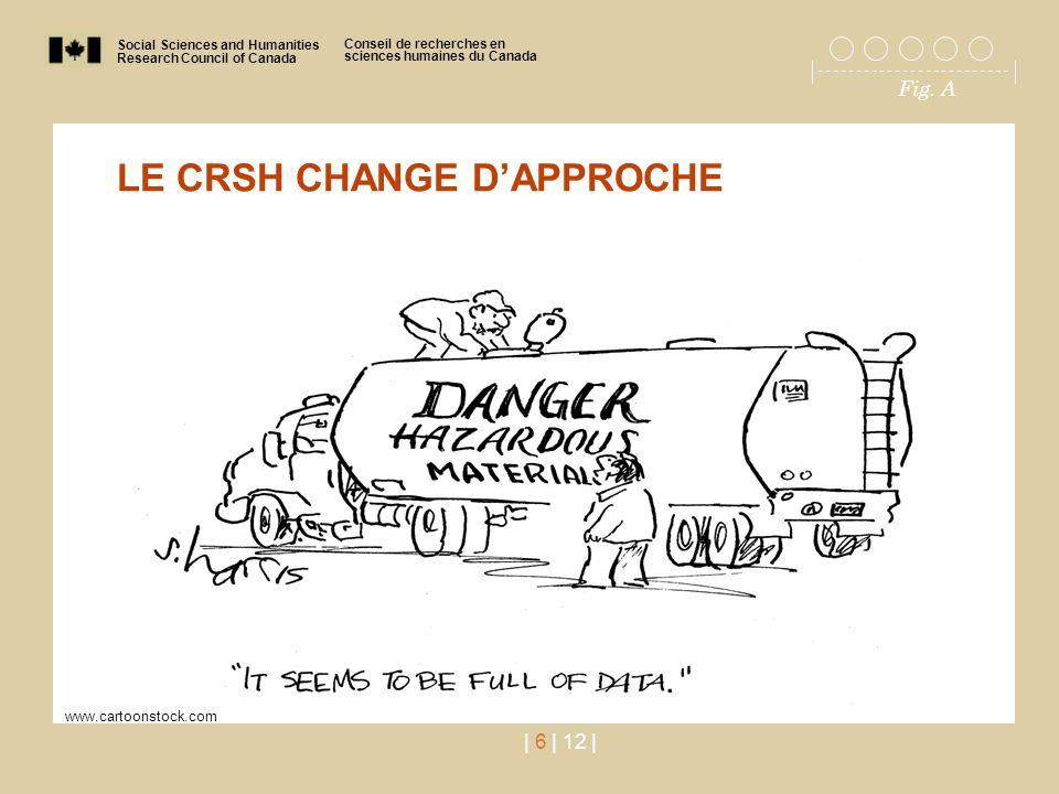 Social Sciences and Humanities Research Council of Canada Conseil de recherches en sciences humaines du Canada Fig. A | 6 | 12 | LE CRSH CHANGE D'APPR