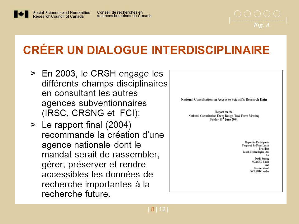 Social Sciences and Humanities Research Council of Canada Conseil de recherches en sciences humaines du Canada Fig. A | 8 | 12 | CRÉER UN DIALOGUE INT