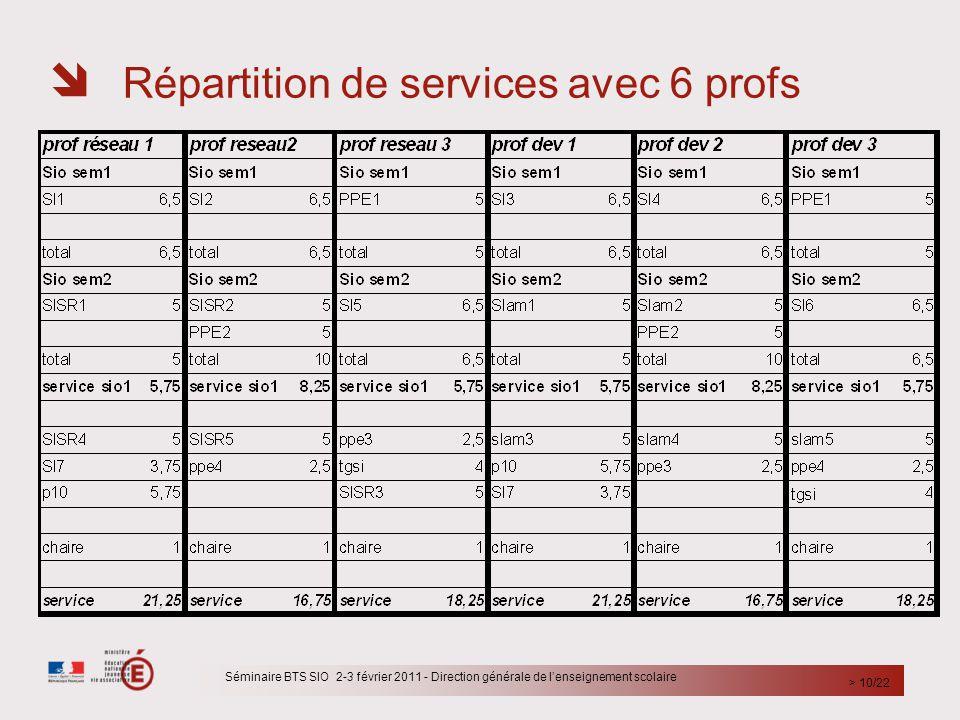  Répartition de services avec 6 profs Séminaire BTS SIO 2-3 février 2011 - Direction générale de l'enseignement scolaire > 10/22