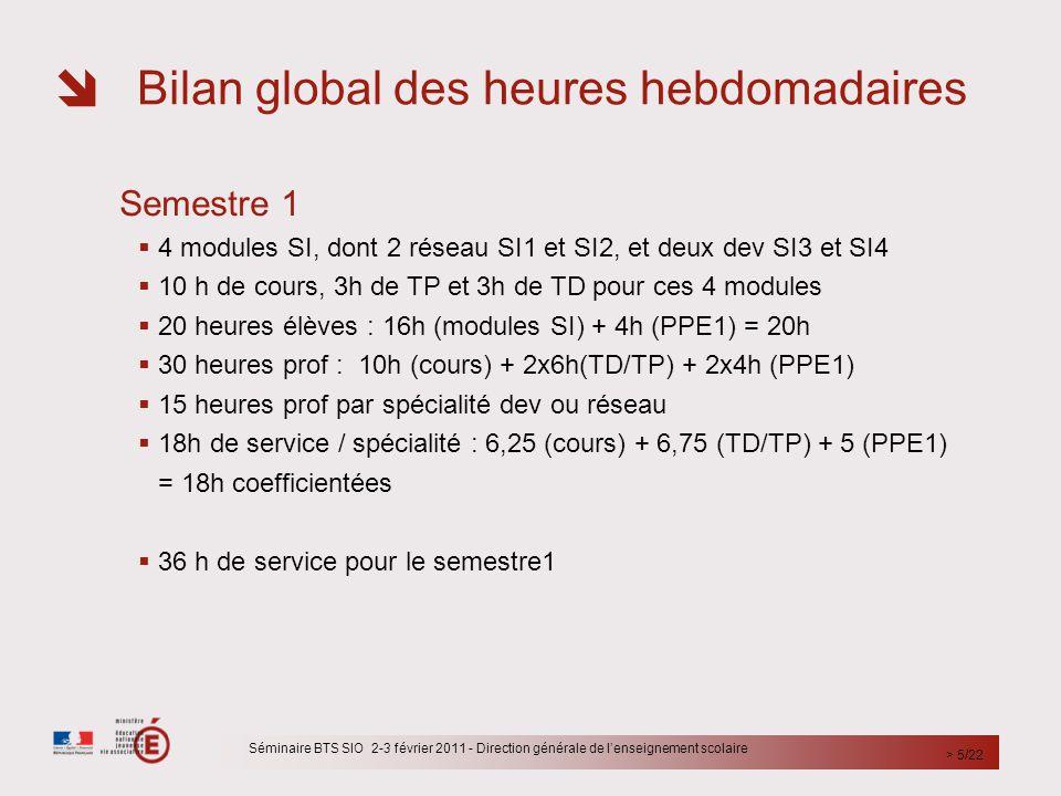  Bilan global des heures hebdomadaires Semestre 2  2 modules tronc commun SI : réseau SI5, dev SI6 pour 5h de cours classe entière, 3h de TP en groupe  2 modules de spécialité : SISR1 et SISR2 ou SLAM1 et SLAM2 pour 5h de cours et 3h de TP par option  20 heures élèves : 8h (SI) + 8H (spé) + 4h (PPE2)  35 heures prof : 11h (SI) + 16h (spéc.) + 8h (PPE2)  17,5 heure prof par spécialité  21,5 h de services par spécialité : 6,5h (SI) + 10h (spé) + 5 (PPE1)  43 heures de service pour le semestre 2  Moyennes annuelles pour la première année SIO1: 32,5 heures prof 39,5 heures de servic Séminaire BTS SIO 2-3 février 2011 - Direction générale de l'enseignement scolaire > 6/22