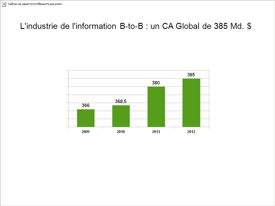 L industrie de l information B-to-B : un CA Global de 385 Md. $