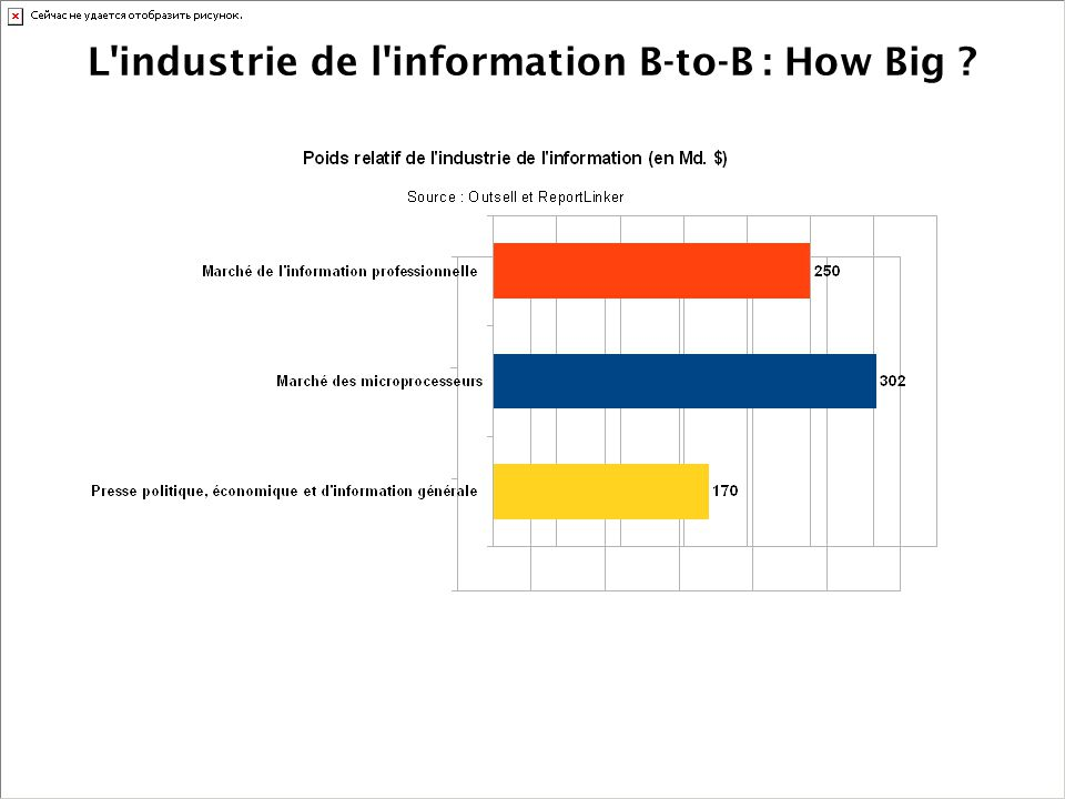 L industrie de l information B-to-B : How Big