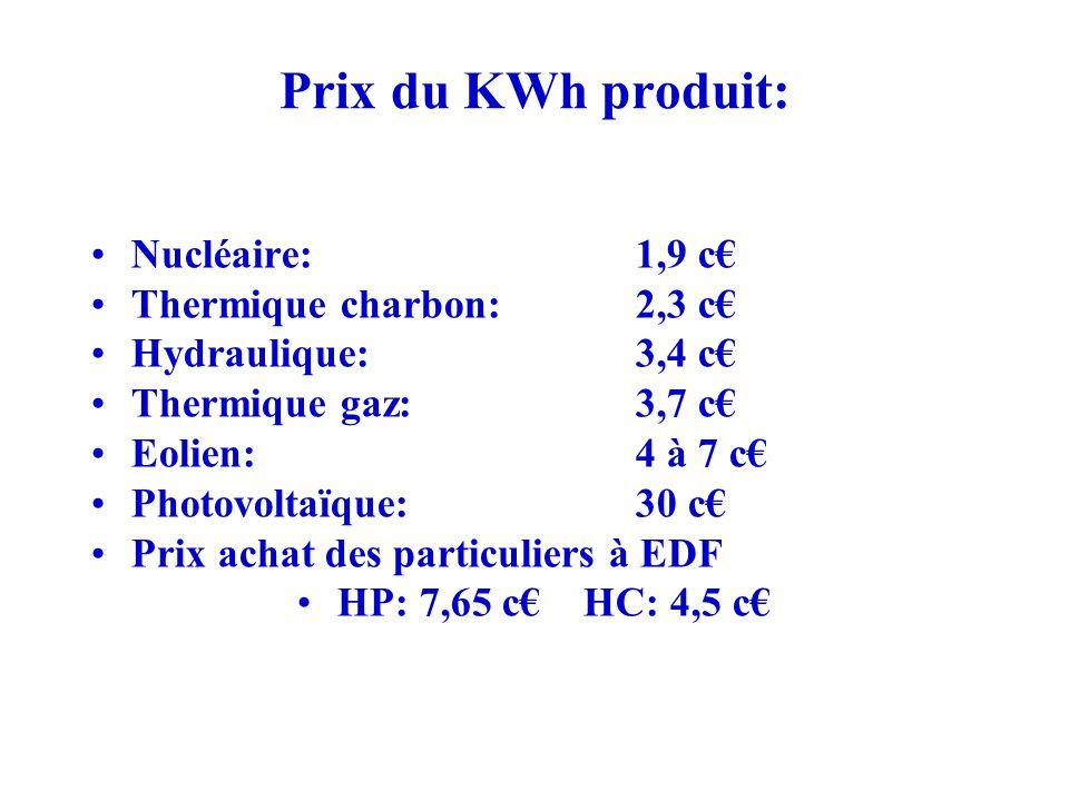 Prix du KWh produit: Nucléaire: 1,9 c€ Thermique charbon: 2,3 c€ Hydraulique: 3,4 c€ Thermique gaz: 3,7 c€ Eolien: 4 à 7 c€ Photovoltaïque: 30 c€ Prix