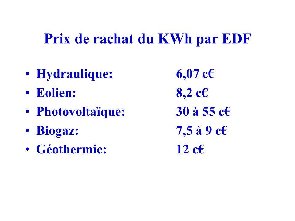 Prix de rachat du KWh par EDF Hydraulique: 6,07 c€ Eolien: 8,2 c€ Photovoltaïque: 30 à 55 c€ Biogaz: 7,5 à 9 c€ Géothermie: 12 c€