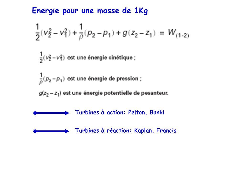 Energie pour une masse de 1Kg Turbines à action: Pelton, Banki Turbines à réaction: Kaplan, Francis