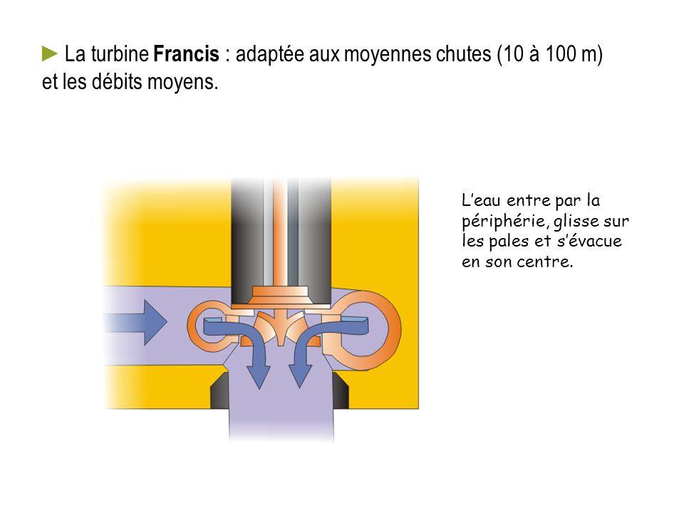 ►La turbine Francis : adaptée aux moyennes chutes (10 à 100 m) et les débits moyens. L'eau entre par la périphérie, glisse sur les pales et s'évacue e