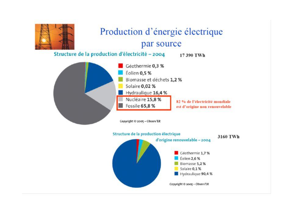 Hydraulique 11% Nucléaire 78%