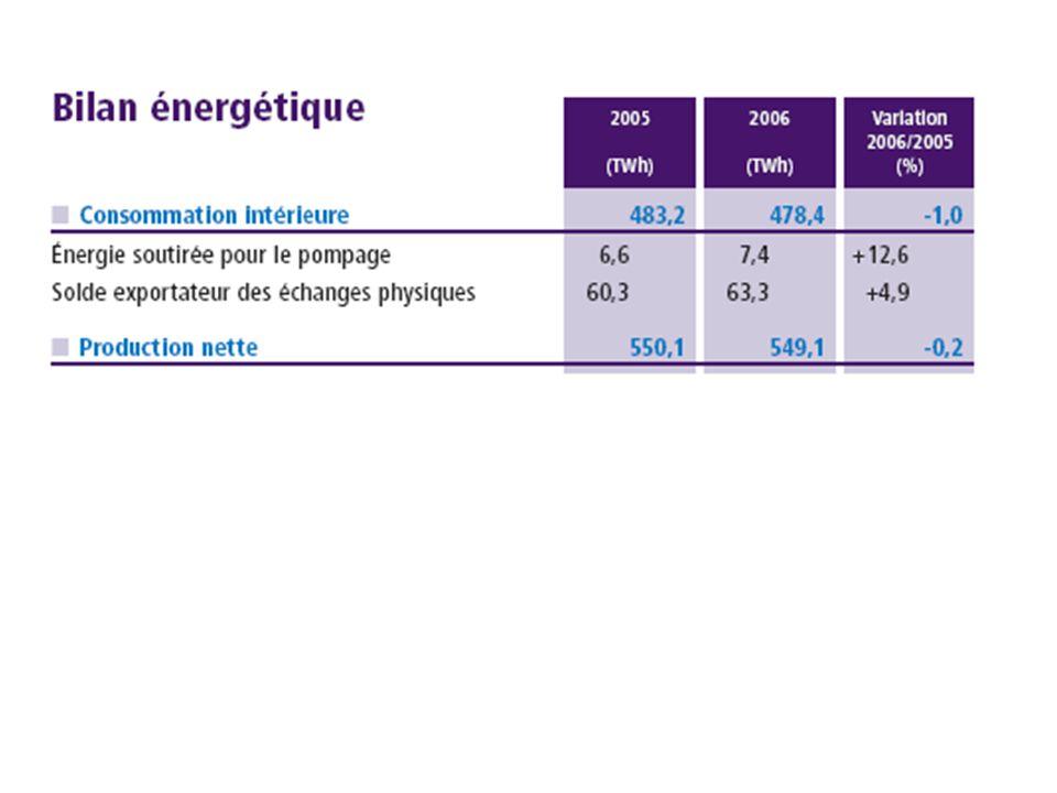 Production d'énergie électrique en France en 2006 ( 549,1 TWh )