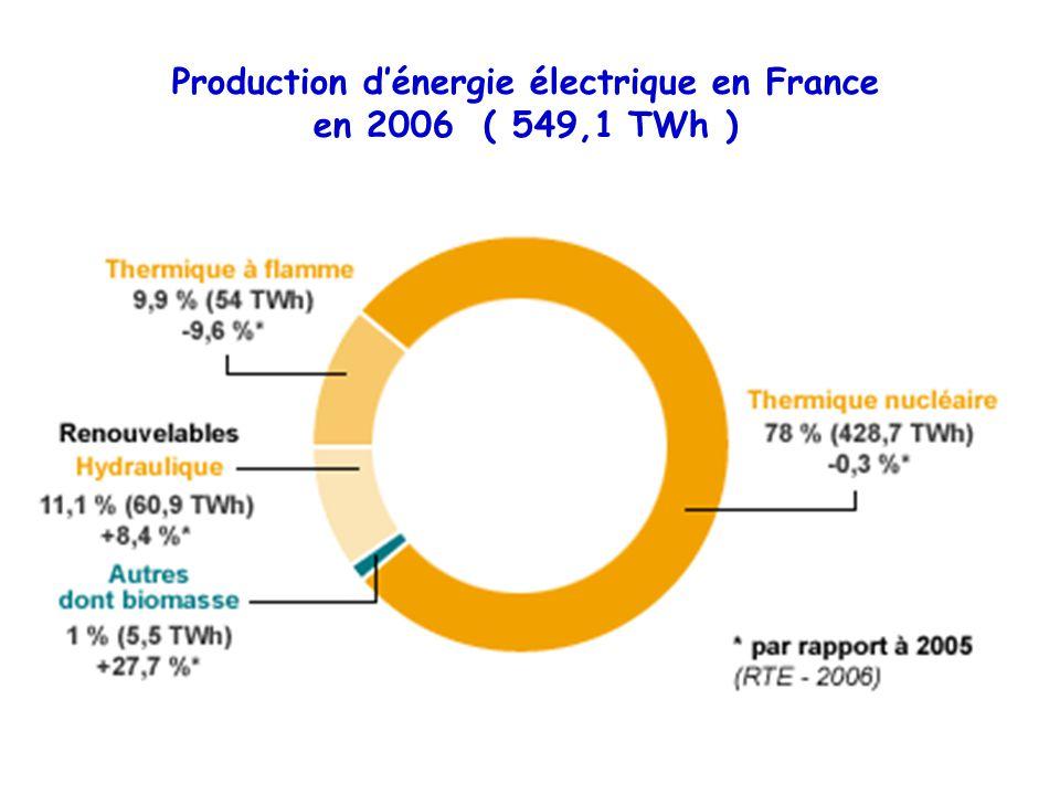 Production d'énergie électrique d'origine renouvelable en France ( 60,5 TWh )