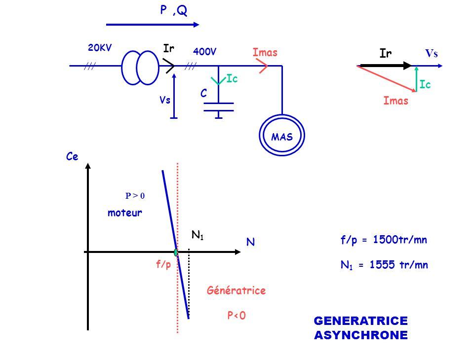 MAS 400V 20KV Ce N f/p f/p = 1500tr/mn N 1 = 1555 tr/mn N1N1 moteur Génératrice P<0 Vs P,Q P > 0 Vs Imas Ic Ir Ic Imas C GENERATRICE ASYNCHRONE