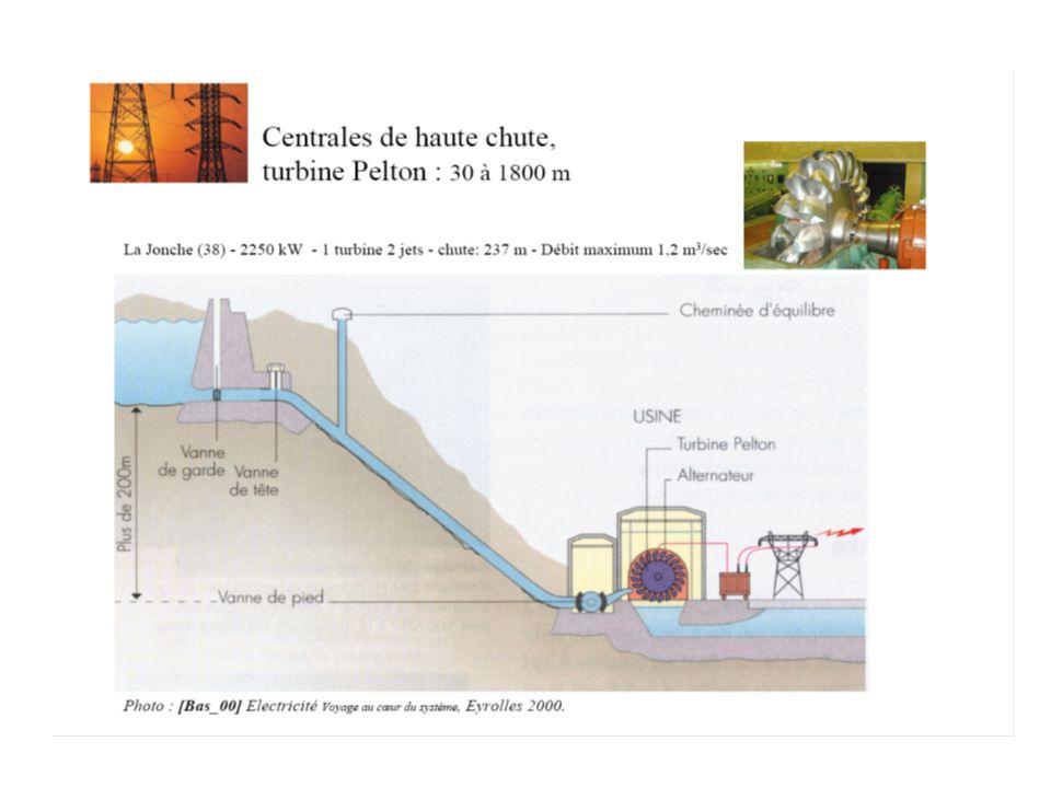 PETITES CENTRALES HYDROELECTRIQUES Picocentrales10 à 100 KW Microcentrales100 à 1MW Minicentrales1 à 10MW En France: 1500 centrales soit 2020MW installés 7500GWh produits ( 1.5% de la production totale )