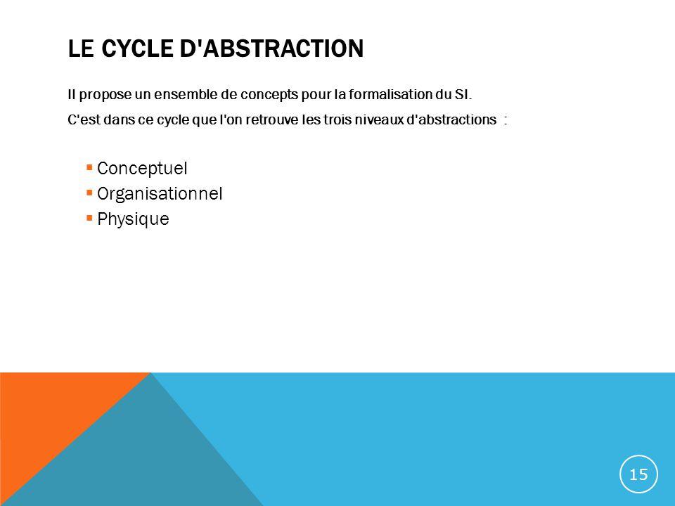 LE CYCLE D'ABSTRACTION Il propose un ensemble de concepts pour la formalisation du SI. C'est dans ce cycle que l'on retrouve les trois niveaux d'abstr