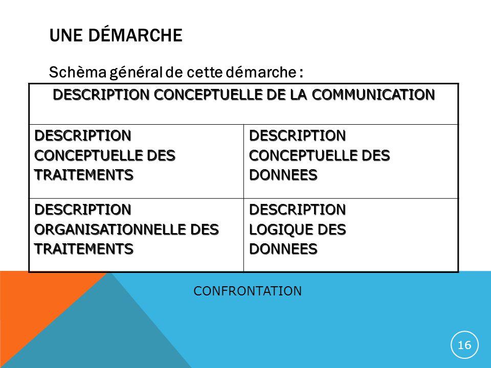 UNE DÉMARCHE Schèma général de cette démarche : DESCRIPTION CONCEPTUELLE DE LA COMMUNICATION DESCRIPTION CONCEPTUELLE DES TRAITEMENTSDESCRIPTION DONNE