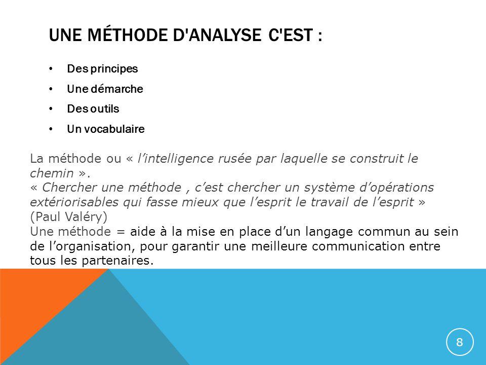 UNE MÉTHODE D'ANALYSE C'EST : Des principes Une démarche Des outils Un vocabulaire La méthode ou « l'intelligence rusée par laquelle se construit le c