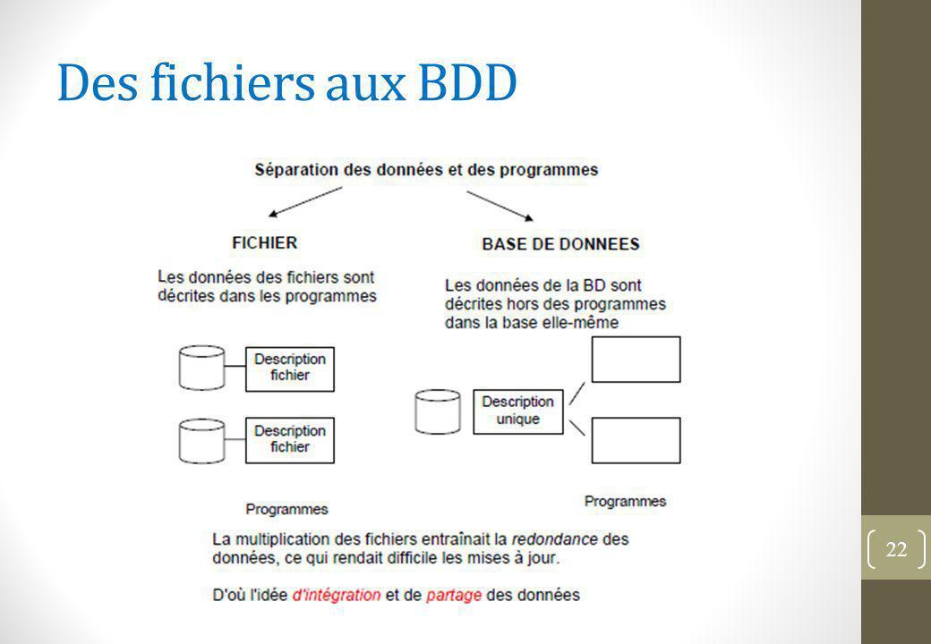 Des fichiers aux BDD 22