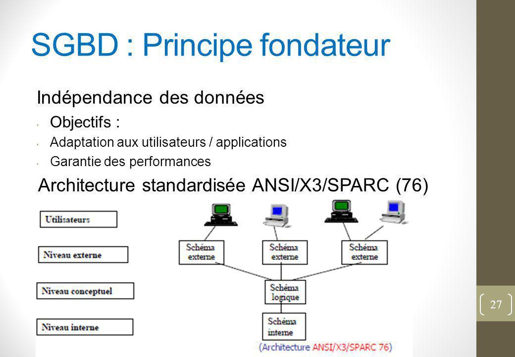 SGBD : Principe fondateur Indépendance des données Objectifs : Adaptation aux utilisateurs / applications Garantie des performances Architecture standardisée ANSI/X3/SPARC (76) 27