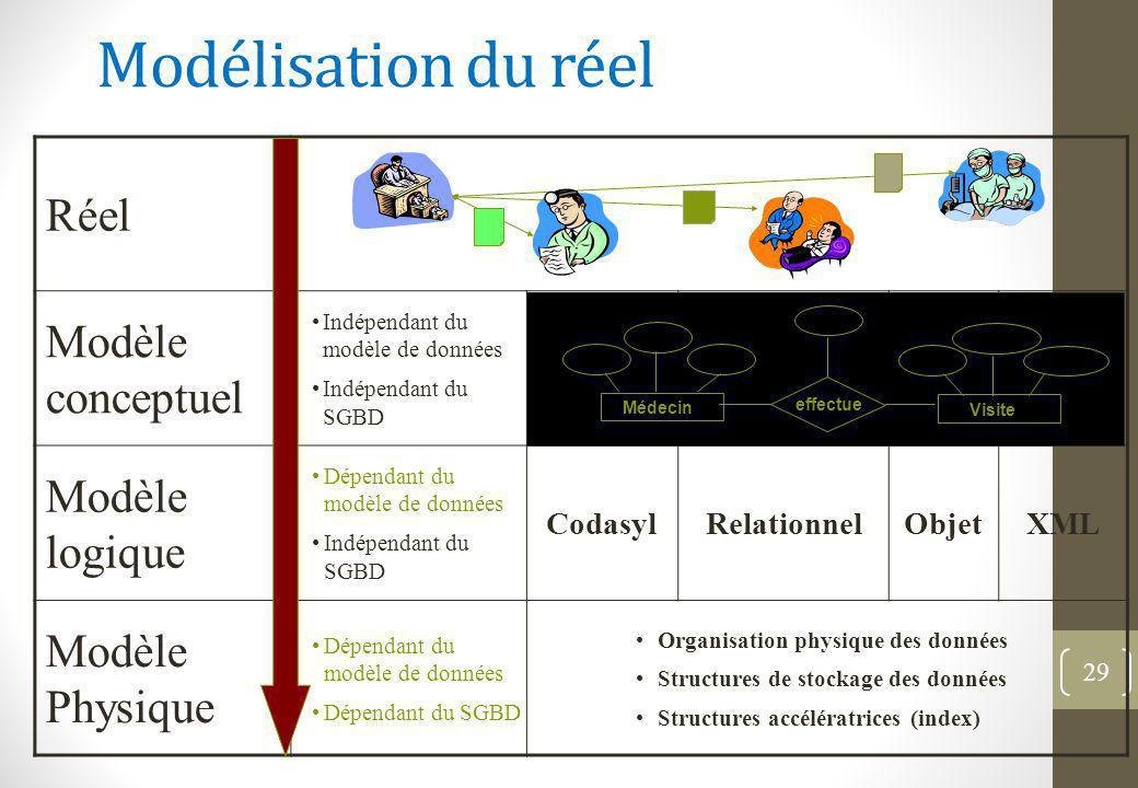 Modélisation du réel 29 Réel Modèle conceptuel Indépendant du modèle de données Indépendant du SGBD Modèle logique Dépendant du modèle de données Indépendant du SGBD CodasylRelationnelObjetXML Modèle Physique Dépendant du modèle de données Dépendant du SGBD Organisation physique des données Structures de stockage des données Structures accélératrices (index) Médecin effectue Visite