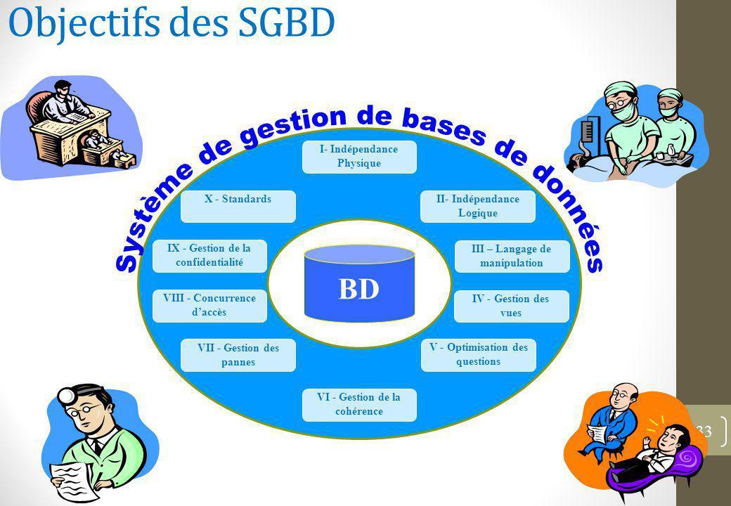 Objectifs des SGBD 33 BD VIII - Concurrence d'accès VII - Gestion des pannes I- Indépendance Physique IX - Gestion de la confidentialité II- Indépendance Logique VI - Gestion de la cohérence X - Standards V - Optimisation des questions III – Langage de manipulation IV - Gestion des vues