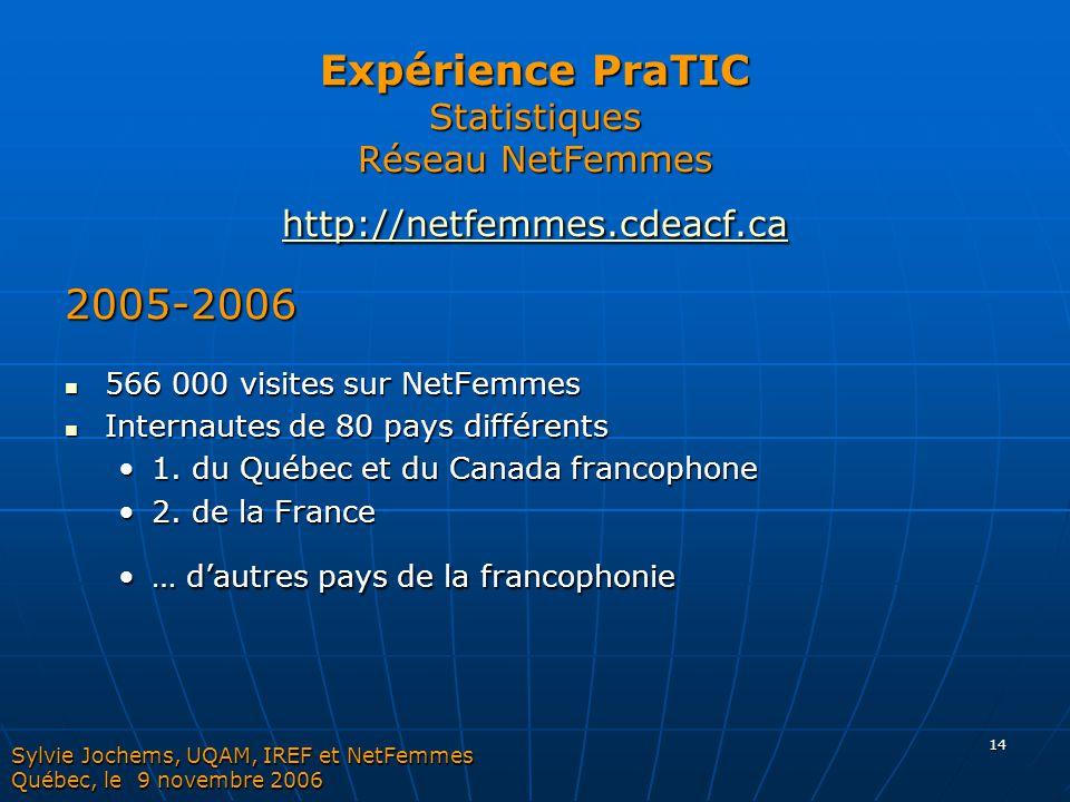 14 Expérience PraTIC Statistiques Réseau NetFemmes http://netfemmes.cdeacf.ca http://netfemmes.cdeacf.ca 2005-2006 566 000 visites sur NetFemmes 566 0