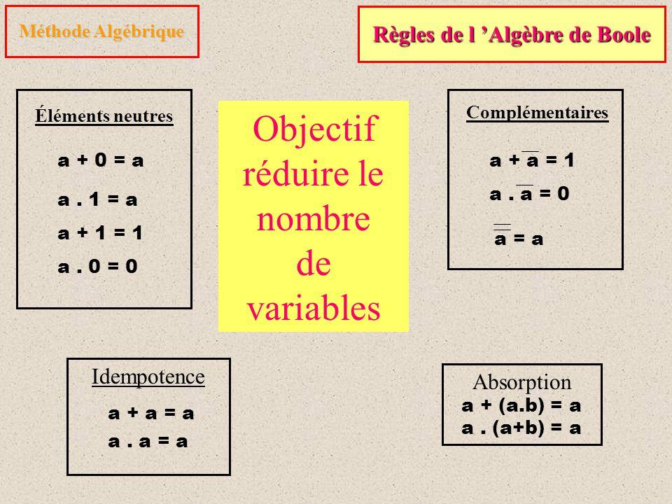 Méthode Algébrique Règles de l 'Algèbre de Boole a + 0 = a a. 1 = a Éléments neutres a. 0 = 0 a + 1 = 1 a + a = 1 a. a = 0 Complémentaires a = a Absor