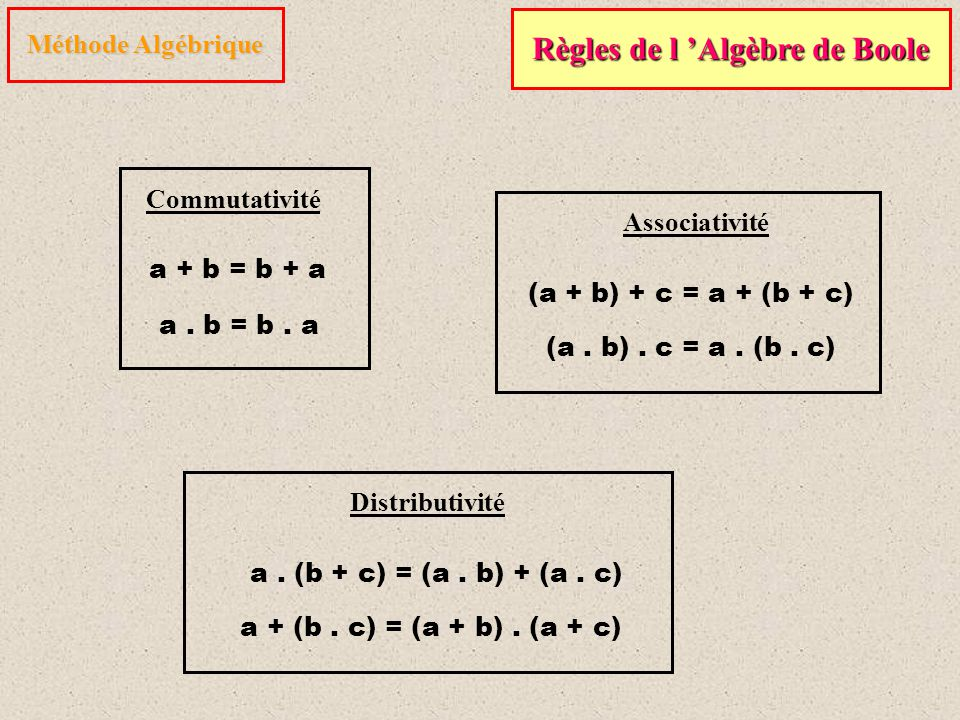 Méthode Algébrique Règles de l 'Algèbre de Boole (a + b) + c = a + (b + c) a. (b + c) = (a. b) + (a. c) a + (b. c) = (a + b). (a + c) a + b = b + a a.
