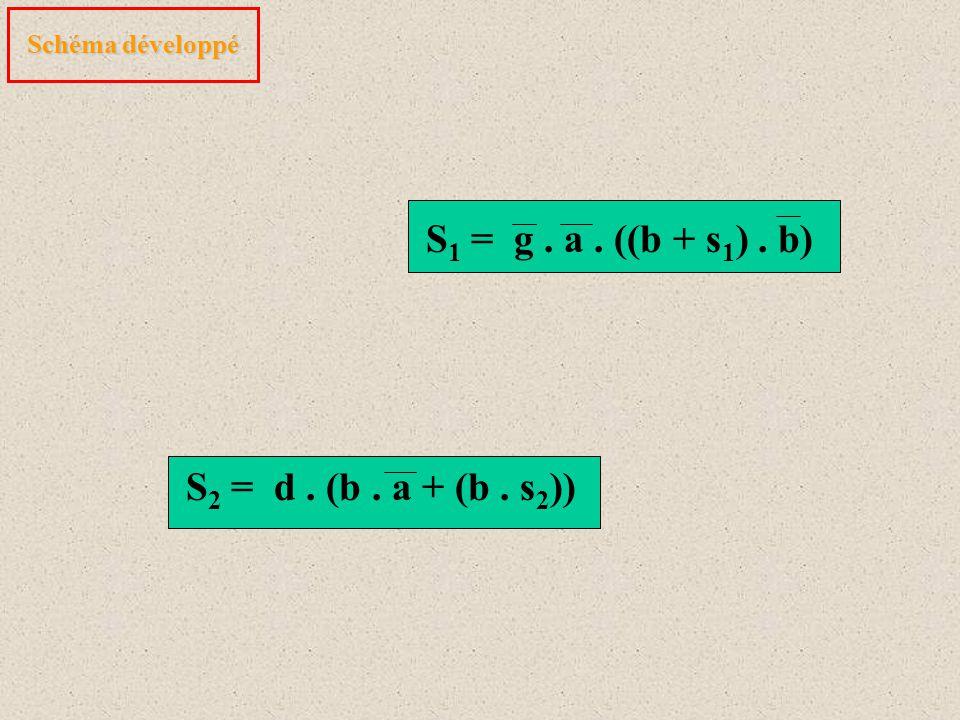 Schéma développé S 1 = g. a. ((b + s 1 ). b) S 2 = d. (b. a + (b. s 2 ))