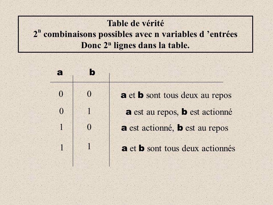 Ces états transitoires peuvent générer des aléas de fonctionnement dont il faut parfois tenir compte dans l 'étude (souvent liés à la technologie employée) État transitoire État stable t Les états logiques d'une variable