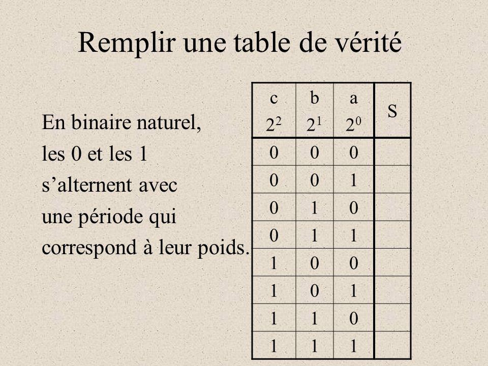 Remplir une table de vérité c22c222 b21b21 a20a20 S 000 001 010 011 100 101 110 111 En binaire naturel, les 0 et les 1 s'alternent avec une période qu