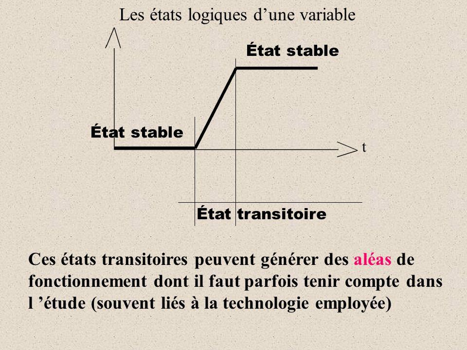 Ces états transitoires peuvent générer des aléas de fonctionnement dont il faut parfois tenir compte dans l 'étude (souvent liés à la technologie empl