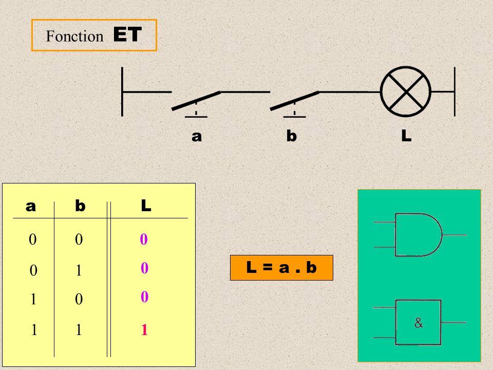 Fonction OU a b L L = a + b ab 00 01 10 11 L 0 1 1 1