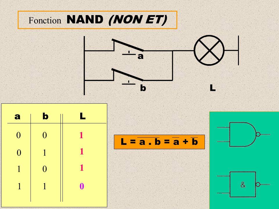 Fonction NAND (NON ET) a bL ab 00 01 10 11 L 1 0 L = a. b = a + b 1 1