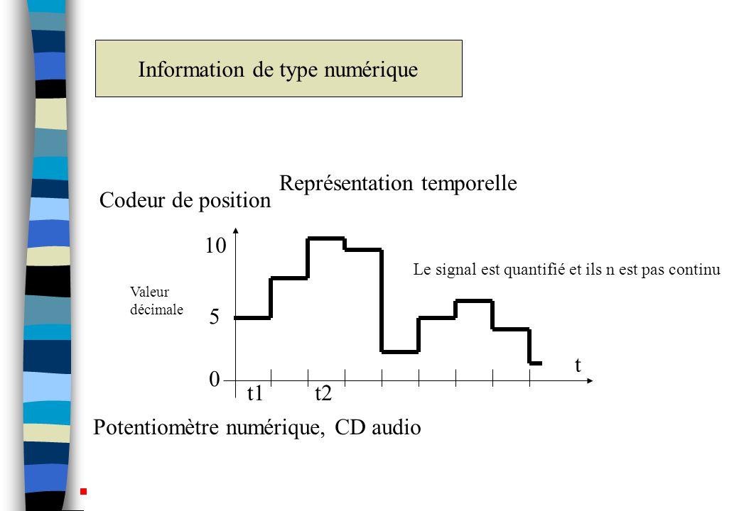 Codeur de position Potentiomètre numérique, CD audio Représentation temporelle t Valeur décimale 0 5 10 t1t2 Information de type numérique Le signal est quantifié et ils n est pas continu