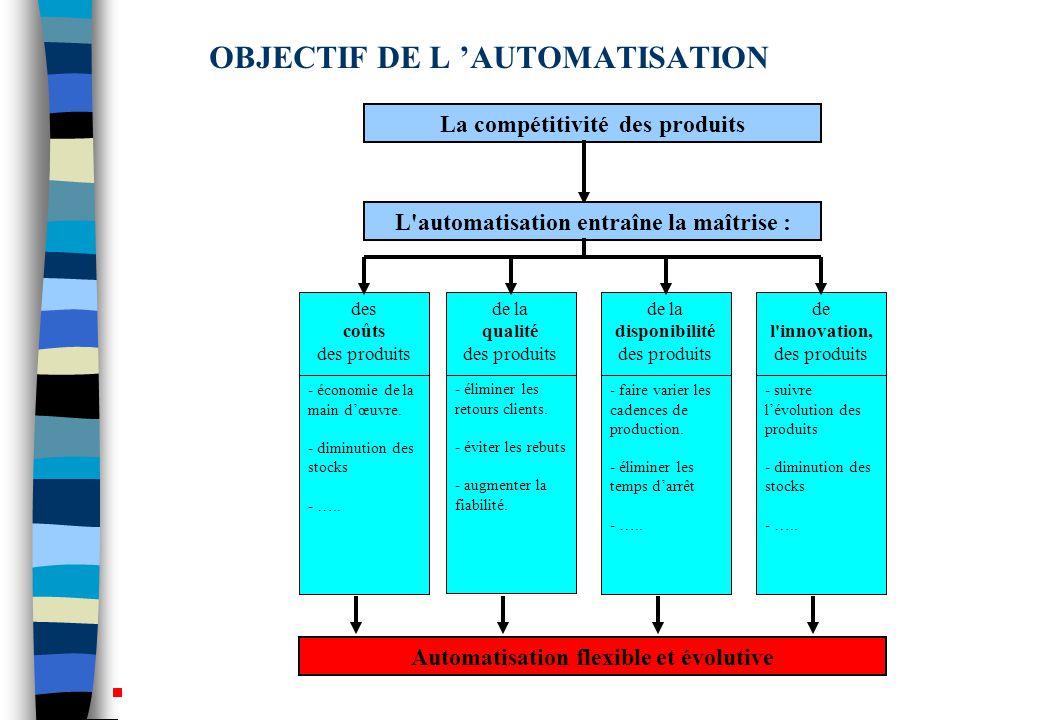 OBJECTIF DE L 'AUTOMATISATION des coûts des produits - économie de la main d'œuvre.