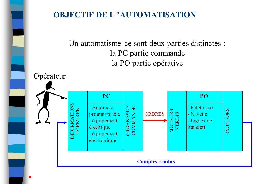 OBJECTIF DE L 'AUTOMATISATION ORDRES Comptes rendus PC - Automate programmable - équipement électrique - équipement électronique ORGANES DE COMMANDE INFORMATIONS D 'ENTREE PO - Palettiseur - Navette - Lignes de transfert MOTEURS VERINS CAPTEURS Un automatisme ce sont deux parties distinctes : la PC partie commande la PO partie opérative Opérateur