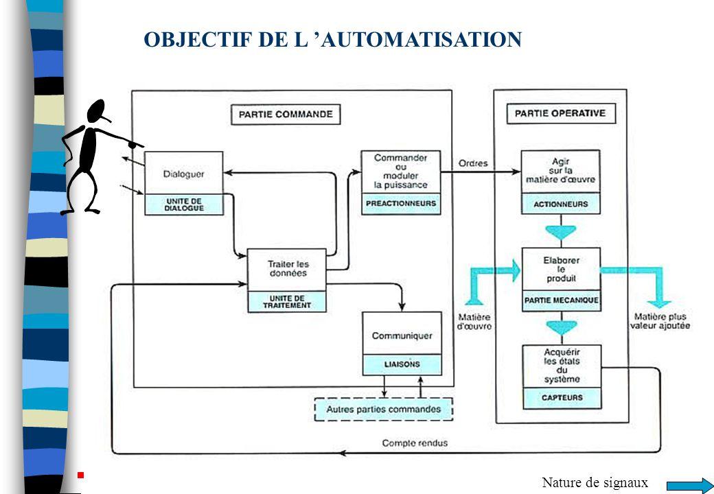 OBJECTIF DE L 'AUTOMATISATION Nature de signaux