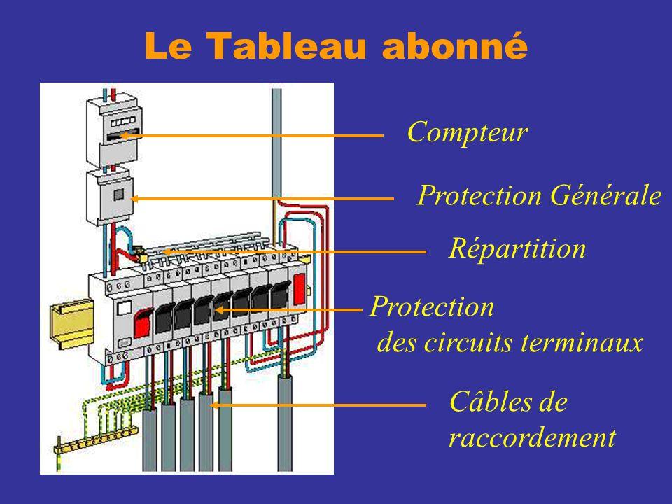 Le Tableau abonné Compteur Protection Générale Répartition Protection des circuits terminaux Câbles de raccordement