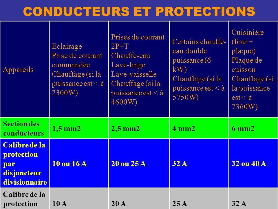 CONDUCTEURS ET PROTECTIONS Appareils Eclairage Prise de courant commandée Chauffage (si la puissance est < à 2300W) Prises de courant 2P+T Chauffe-eau