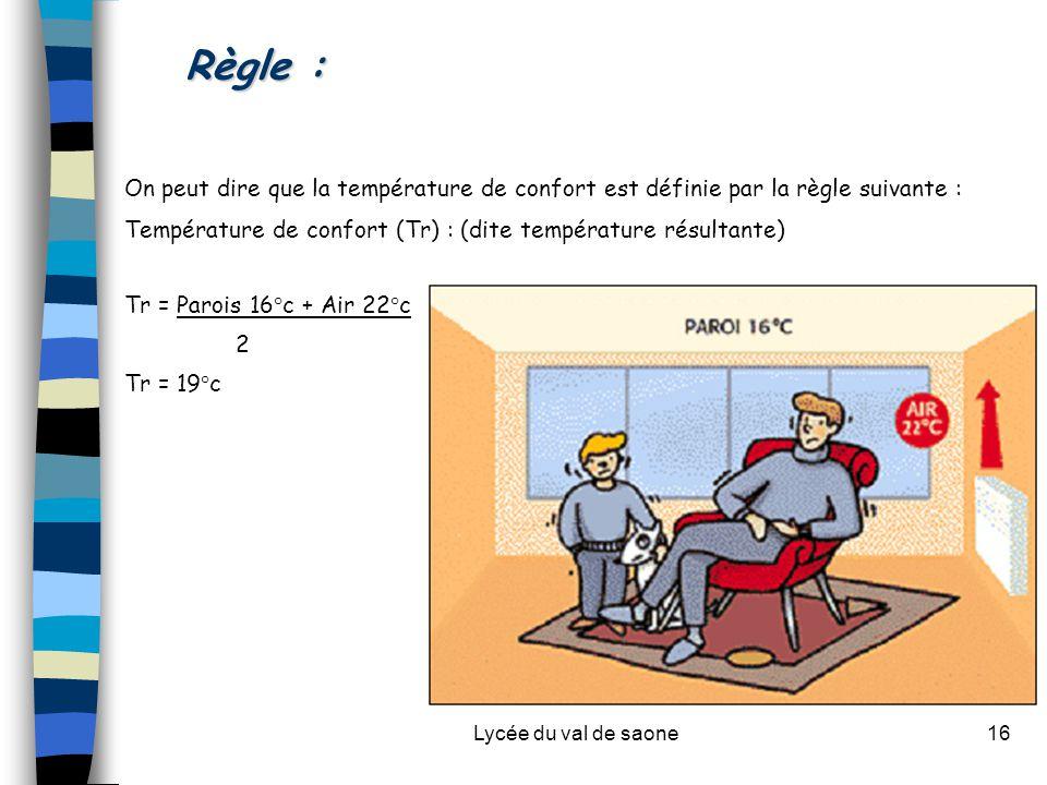 Lycée du val de saone16 Règle : On peut dire que la température de confort est définie par la règle suivante : Température de confort (Tr) : (dite température résultante) Tr = Parois 16°c + Air 22°c 2 Tr = 19°c