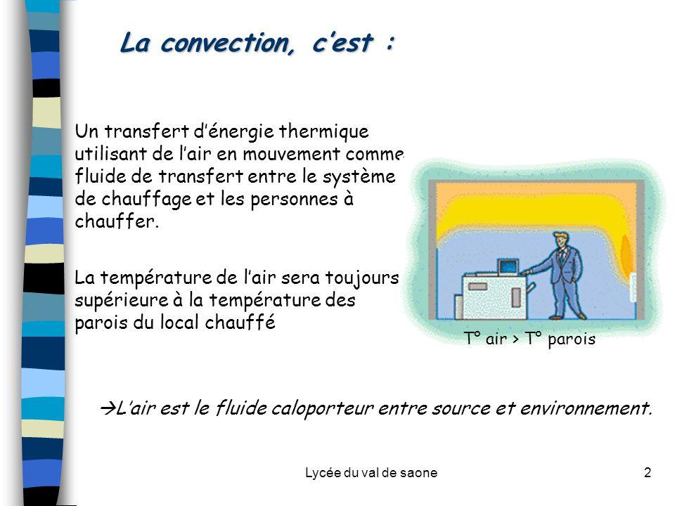 Lycée du val de saone2 La convection, c'est : Un transfert d'énergie thermique utilisant de l'air en mouvement comme fluide de transfert entre le système de chauffage et les personnes à chauffer.