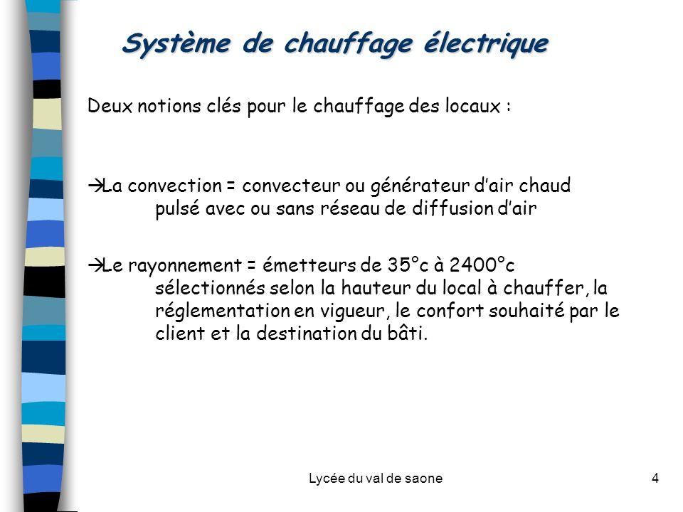 Lycée du val de saone4 Système de chauffage électrique Deux notions clés pour le chauffage des locaux :  La convection = convecteur ou générateur d'a