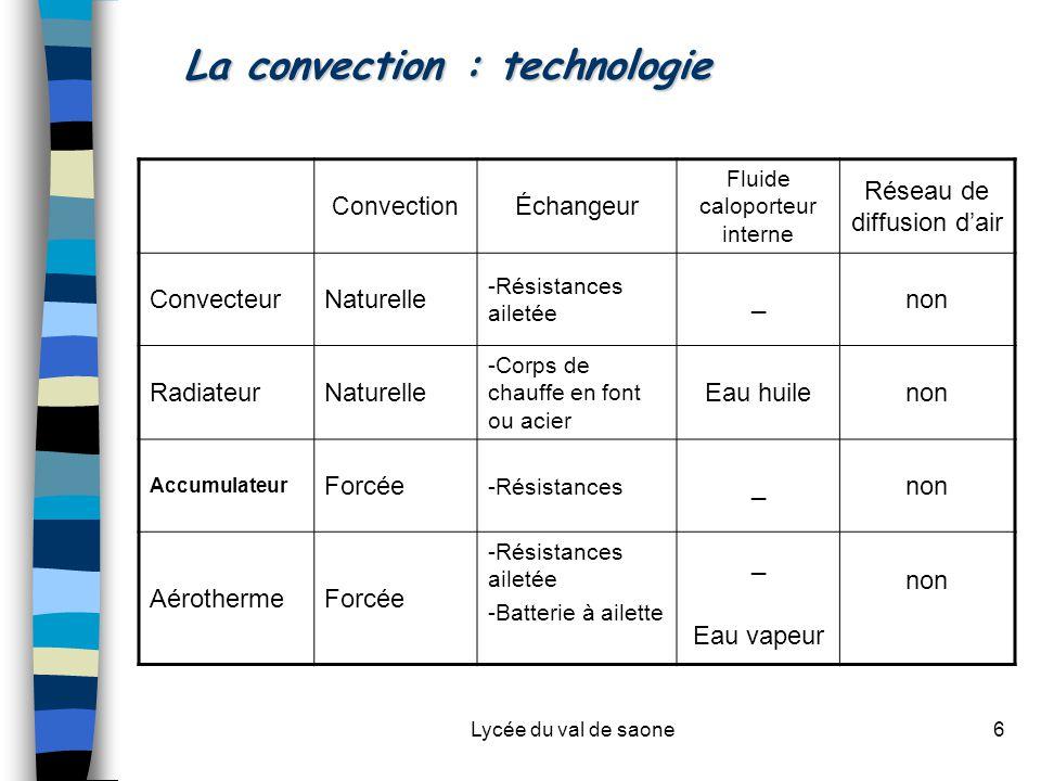 Lycée du val de saone6 La convection : technologie Convection Échangeur Fluide caloporteur interne Réseau de diffusion d'air ConvecteurNaturelle -Rési