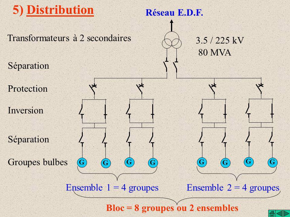 4) Les groupes bulbes Un groupe bulbe comprend: Turbine : de type Kaplan à 4 pales inclinables) la turbine et l 'alternateur 93.75 Tr/mn Débit max de