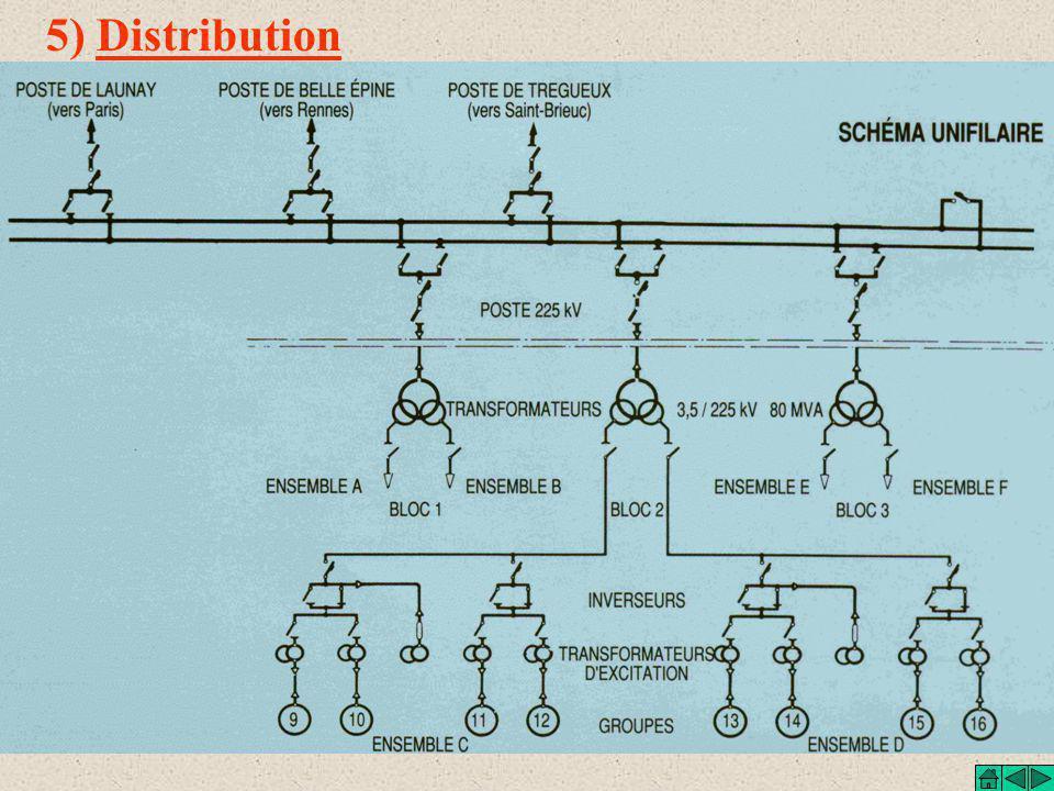 5) Distribution Groupes bulbes G G Bloc = 8 groupes ou 2 ensembles G G G G G G Transformateurs à 2 secondaires 3.5 / 225 kV 80 MVA Inversion Séparatio